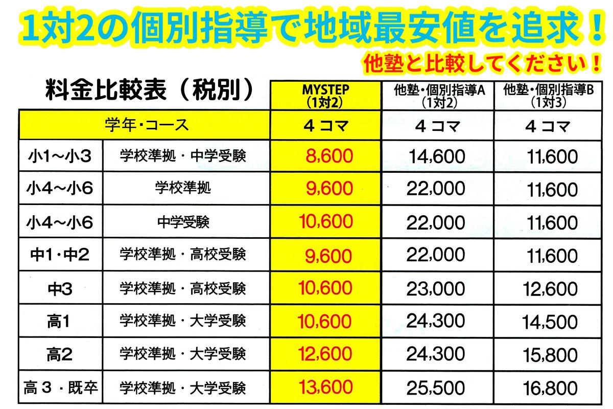 あざみ野・たまプラ・新百合ヶ丘エリアの個別指導塾との料金比較表(MySTEP)